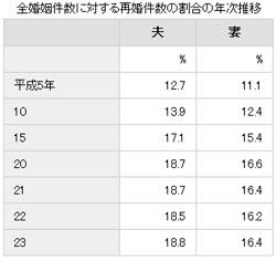 婚姻件数に対する再婚率の画像